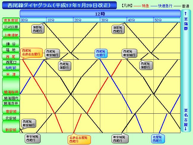 西尾線のダイヤグラム